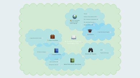 Mind Map: Mi Entorno Personal de Aprendizaje. PLE