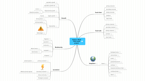 Mind Map: Hayley's Mind map vocab project