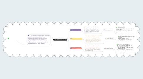 Mind Map: MODELOS DE SISTEMAS