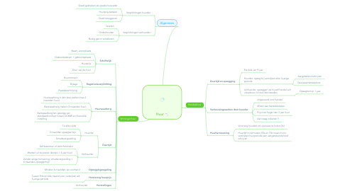 Mind Map: Huur