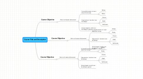 Mind Map: Course Title and Description