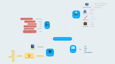 Mind Map: Construcción del Conocimiento