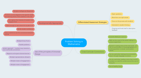 Mind Map: Problem Solving in Mathematics