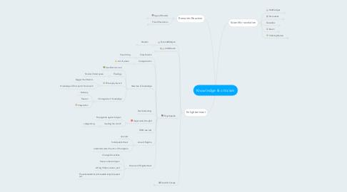Mind Map: Knowledge & criticism