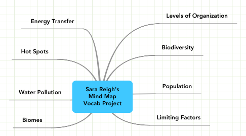 Mind Map: Sara Reigh's Mind Map Vocab Project