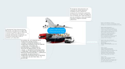 Mind Map: Logística del transporte internacional de carga