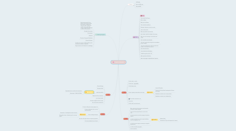 Mind Map: Projeto Lifestyle