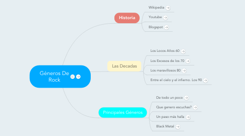 Mind Map: Géneros De Rock
