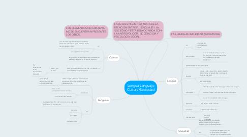 Mind Map: Lengua Lenguaje Cultura/Sociedad