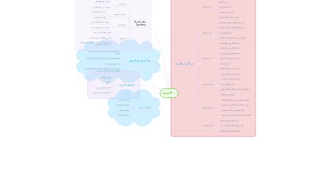 Mind Map: الأمومة