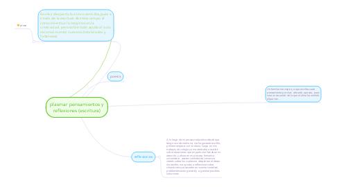 Mind Map: plasmar pensamientos y reflexiones (escritura)