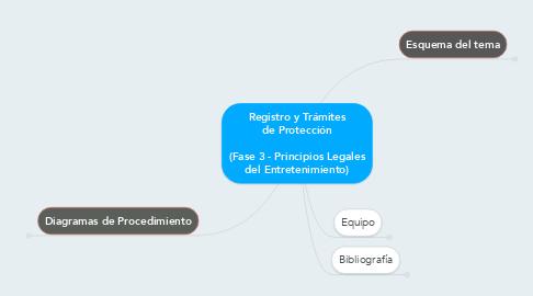 Mind Map: Registro y Trámites de Protección  (Fase 3 - Principios Legales del Entretenimiento)