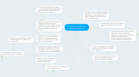 Mind Map: Planificación estrategica y ventajas competitivas.