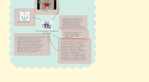 Mind Map: Las Comunidades Virtuales de Aprendizaje