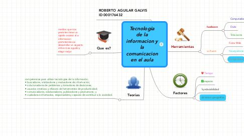 Mind Map: Tecnologia de la informacion y la comunicacion en el aula