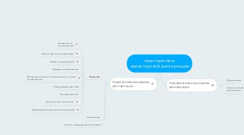 Mind Map: план-проспект магистерской диссертации