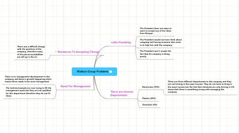 Mind Map: Wallace Group Problems