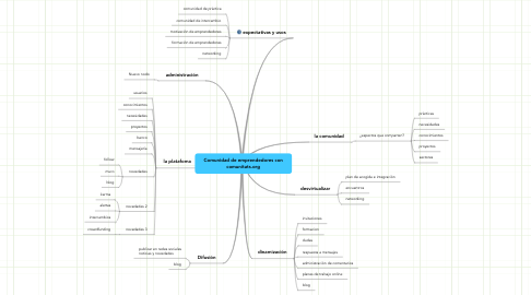 Mind Map: Comunidad de emprendedores concomunitats.org