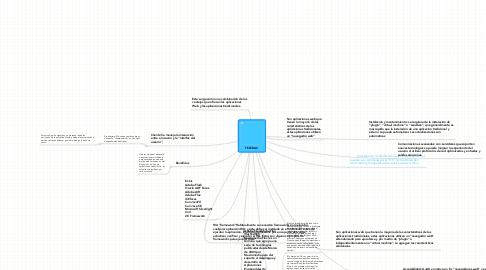 Mind Map: RIA