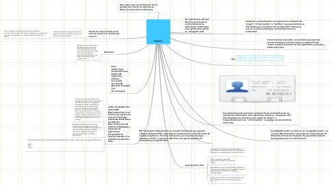 Mind Map: TELEDAC