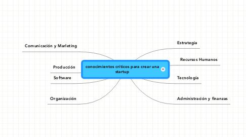 Mind Map: conocimientos críticos para crear una startup
