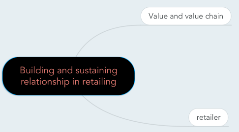 Mind Map: Building and sustaining relationship in retailing