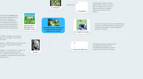 Mind Map: 1.Ecología Humana. Estudio de  las interacciones Los Seres  Humanos y su entorno