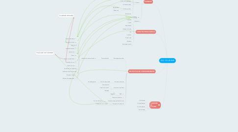 Mind Map: ÉCO-TOURISME