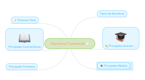 Mind Map: Narrativas Transmedia