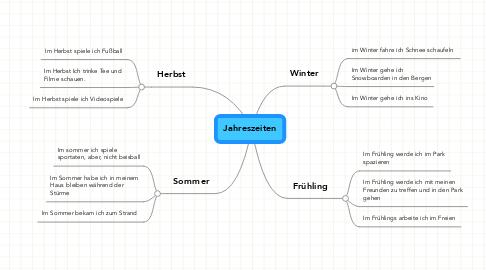Mind Map: Jahreszeiten