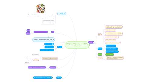 Mind Map: Lengua, Lenguaje, Sociedad y Cultura