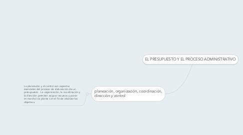 Mind Map: EL PRESUPUESTO Y EL PROCESO ADMINISTRATIVO