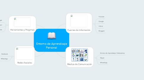 Mind Map: Entorno de Aprendizaje Personal