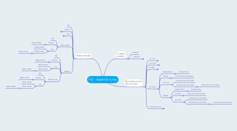 Mind Map: PLE - Hazzell De la Hoz