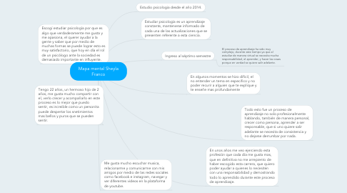 Mind Map: Mapa mental Sheyla Franco