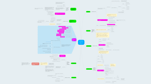 Mind Map: IoS Project Term 2 & 3 2017  10 sessions