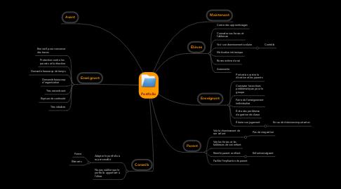 Mind Map: Portfolio