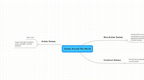 Mind Map: Games Around The World