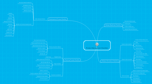 Mind Map: Product Management Checklists
