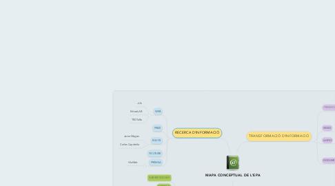 Mind Map: MAPA CONCEPTUAL DE L'EPA