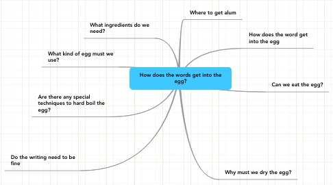 Mind Map: How does the words get into the egg?