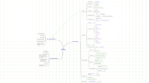 Mind Map: MDO Projet portail