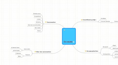 Mind Map: Co-creatie