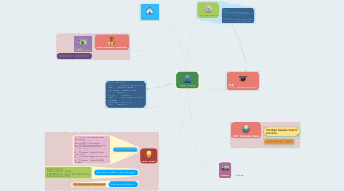 Mind Map: My life mapping