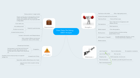 Mind Map: Pitter Patter Pet Sitting:      SWOT Analysis