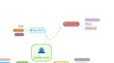 Mind Map: ప్రభుత్వ సంస్థలు