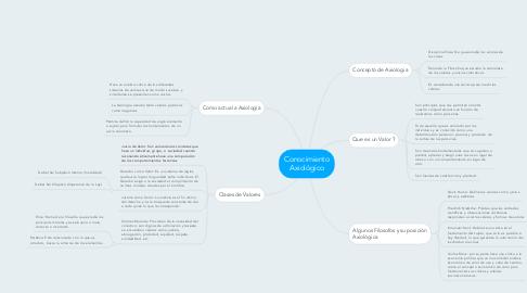 Mind Map: Conocimiento Axiológico