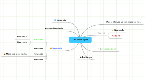 Mind Map: CDI Test Project
