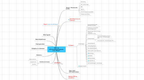 """Mind Map: EMU- og DPU-formidlingssamarbejde, fx via """"Brug it"""""""