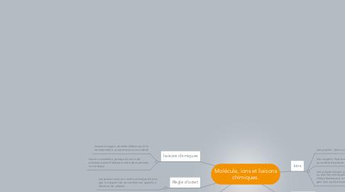 Mind Map: Molécule, ions et liaisons chimiques.